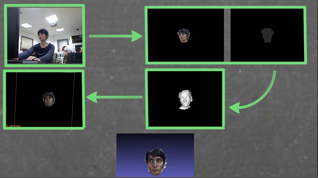 Picture of Generating 3D Colored Face Model Using a Kinect Camera