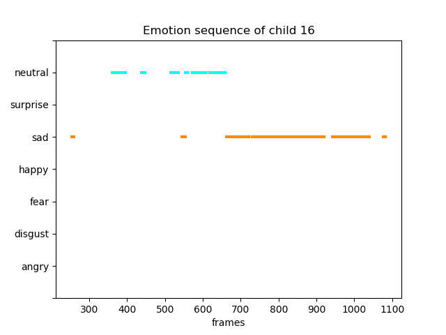 Picture of Child facial expression detection