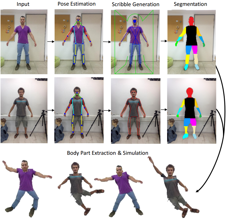 Project Puppify - Automatic Generation of Planar Marionettes from Frontal Images Picture 1